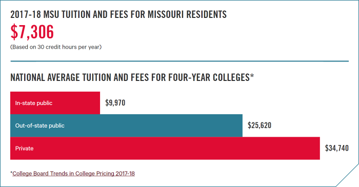 2017-18 MSU tuition and fees for Missouri residents